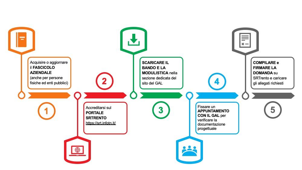 fasi_candidatura_progetto2